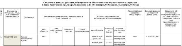 Глава Крыма заработал за 2020-й почти на миллион рублей меньше, чем годом ранее