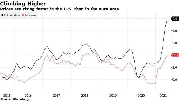 Инфляция в США отказалась быть временной