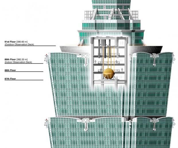 Башня Тайбэй 101
