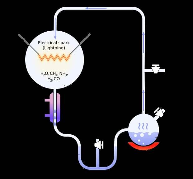 File:Miller-Urey experiment-en.svg