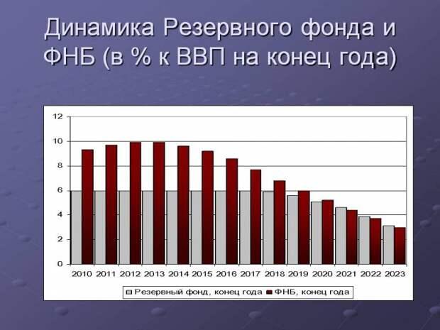 МВФ напрасно волновался! Как Россия потратит резервы