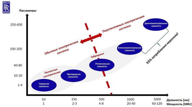 Рис. 4. Место перспективных электрических систем в линейке авиационных силовых установок (источник: Rolls Royce, 2020)