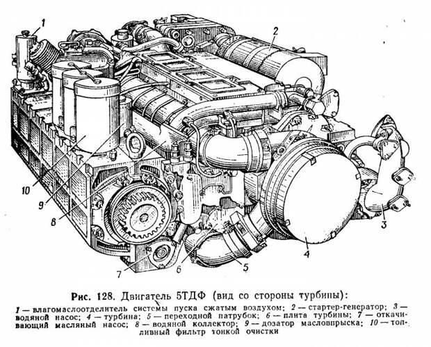 «Возить бронированный воздух накладно»: страсти вокруг танкового дизеля 5ТДФ