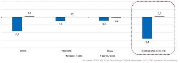 Изменение добычи нефти крупнейшими игроками, г/г, млн барр./сут