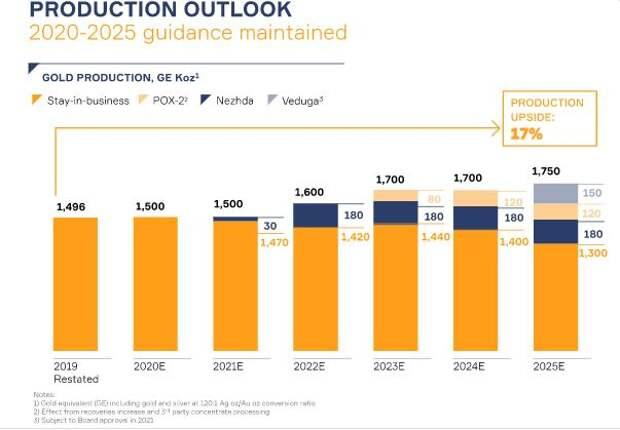 """""""Полиметалл"""" планирует за 5 лет увеличить производство на 17%"""