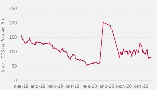 Рынок CDS закладывает в цены низкую вероятность жестких санкций