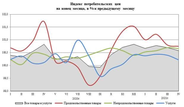 Инфляция в России в апреле составила 0,6%