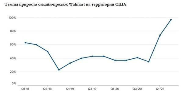 Онлайн-продажи Walmart в США