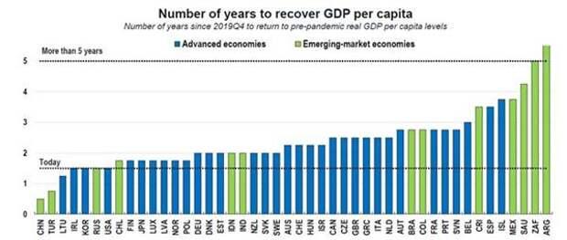 """Прогнозы ОЭСР - как долго будут восстанавливаться экономики различных стран после """"коронакризиса"""" к уровню IV квартала 2019 г."""