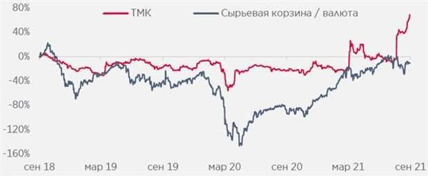 TMK оторвалась от корзины цен на сырье из-за приобретения CHEP