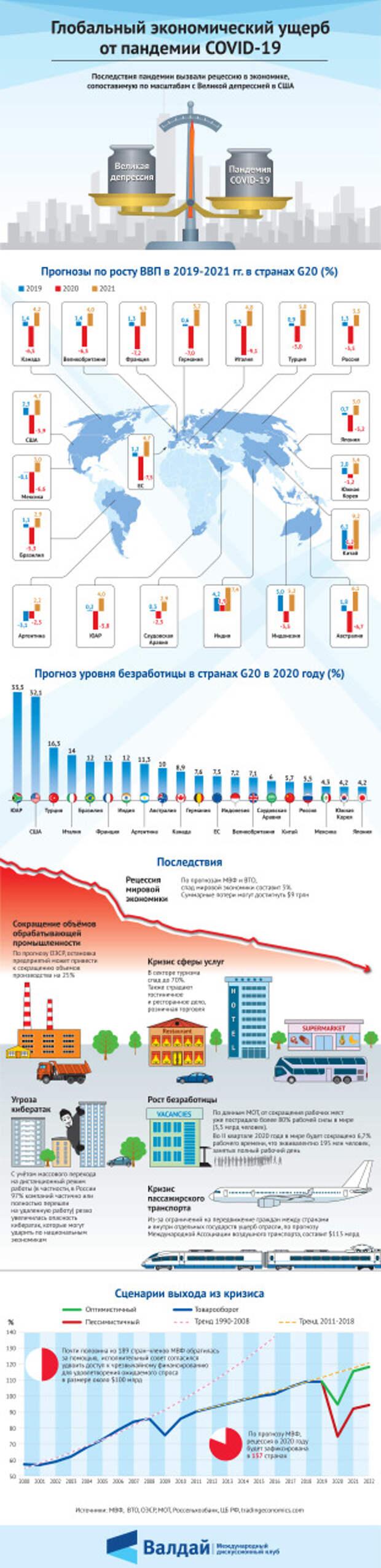 Глобальный экономический ущерб от пандемии COVID-19