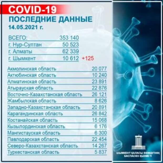 Уровень распространения КВИ в Шымкенте не снижается