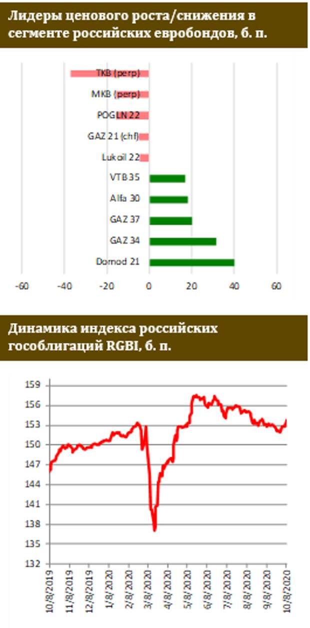 ФИНАМ: В российских евробондах хороший день