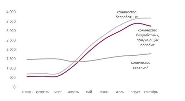 Баланс рынка труда в 2020 году, тыс. человек