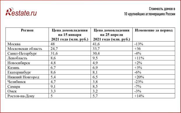 Цены на загородные дома растут в половине крупнейших городов РФ