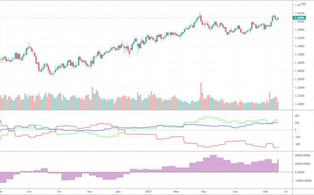 Прогноз и торговые сигналы по GBP/USD на 19 мая. Детальный разбор вчерашних рекомендаций и движения пары в течение дня.