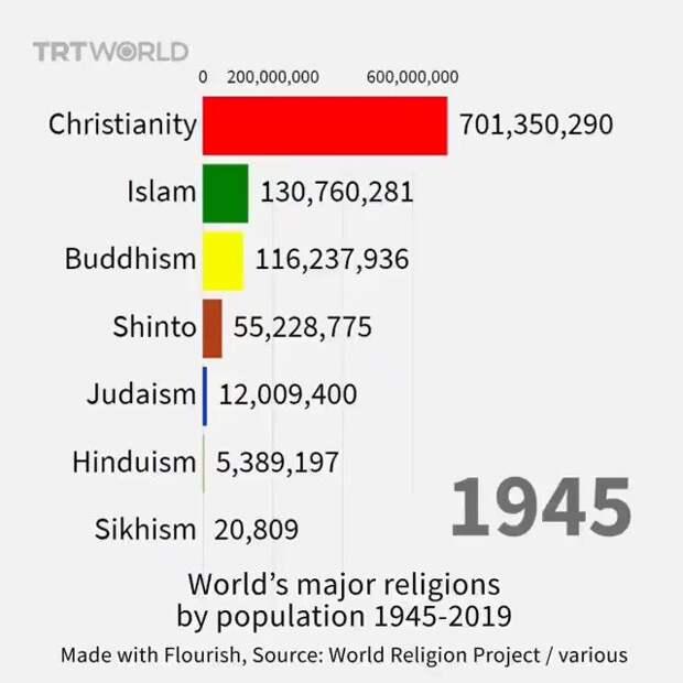 Динамика численности основных мировых конфессий в 1945-2019 гг.