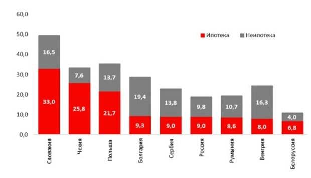 Ипотечный и неипотечный рынки, % ВВП