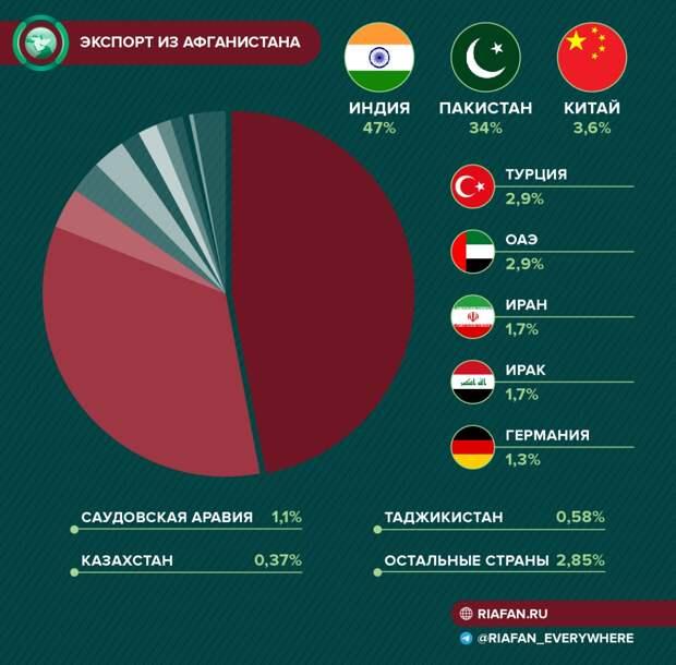Эти дни Кабула: инвесторы не хотят иметь дела с Афганистаном после ухода американцев