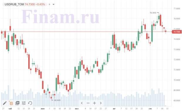 Рынок начал новую неделю ростом, рубль также укрепляется