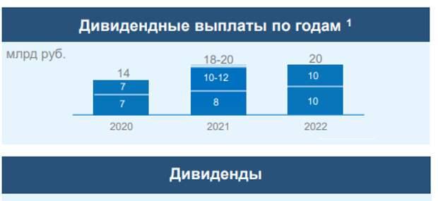 """""""Юнипро"""" планирует во 2 полугодии 2021 года направить на выплату дивидендов 10-12 млрд рублей"""