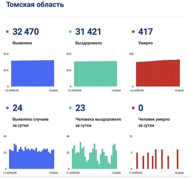 Коронавирус в Томской области: данные на 15 мая