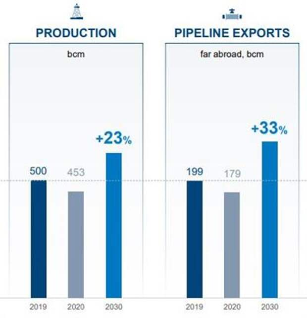 """""""Газпром"""" увеличит добычу газа к 2030 году на 23% с уровня 2019 года"""
