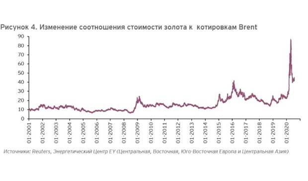 Ценовое ралли нарынке золота: что будет скотировками нефти?