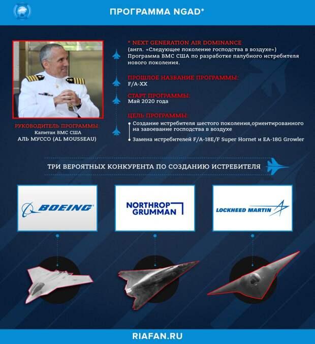 Программа Next Generation Air Dominance (NGAD, «Новое поколение превосходства в воздухе»)