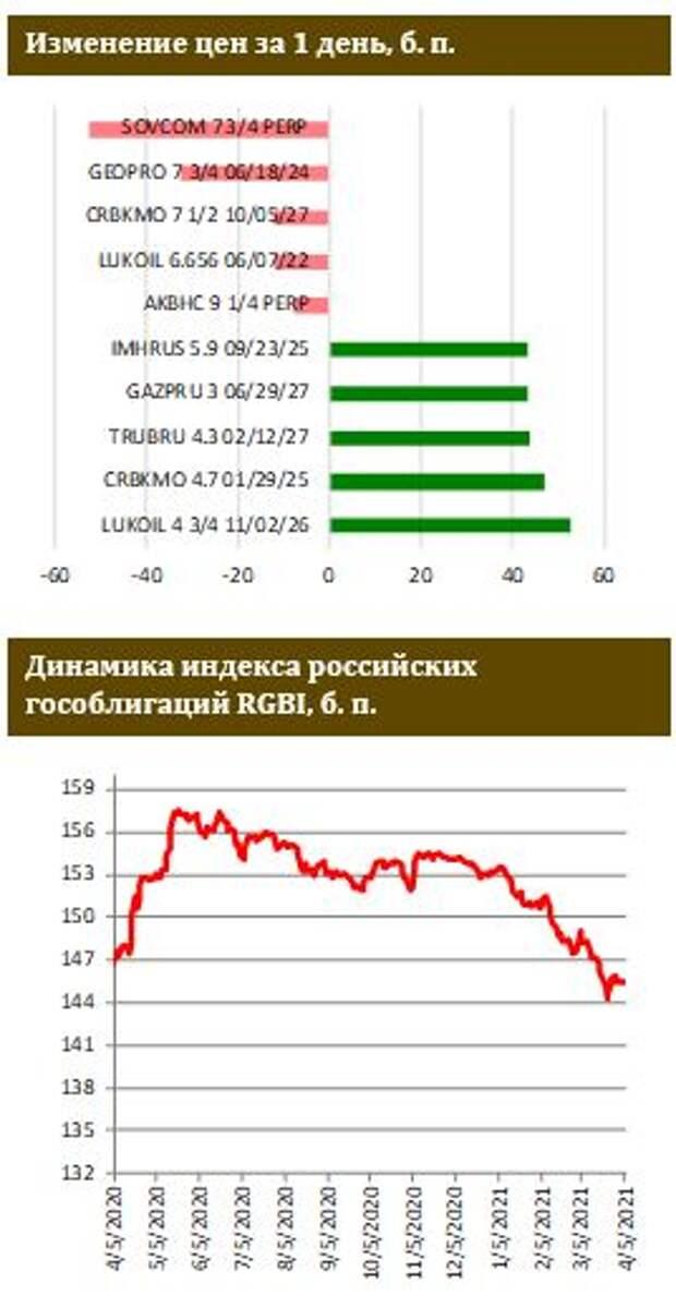 ФИНАМ: Доходность UST-5 находится в шаге от уровня в 1%