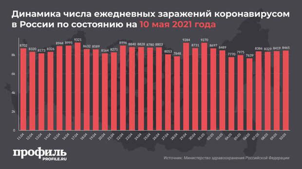 За сутки в России выявили 8465 новых случаев COVID-19