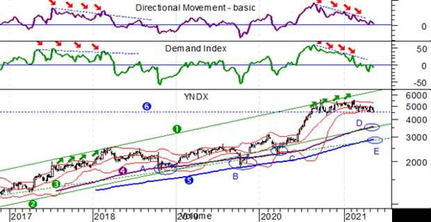 Яндекс, еженедельный график, логарифмическая шкала, Directional Movement(14), Demand Index)