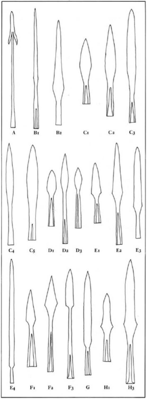 Типология наконечников копий раннего англосаксонского периода по Свантону.