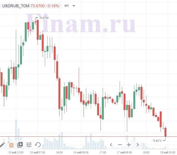 """Российские """"быки"""" воспользуются позитивной рыночной конъюнктурой на открытии сессии"""