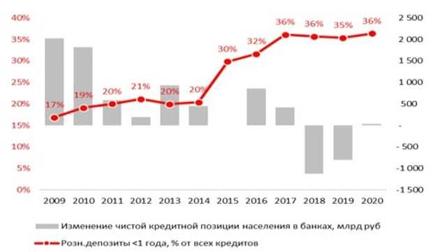 Российский банковский сектор - к прежним беспокойствам добавляются новые