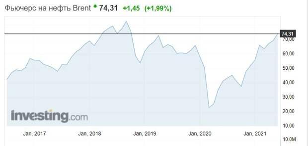 Стоимость барреля нефти достигла своего 20-ти месячного максимума