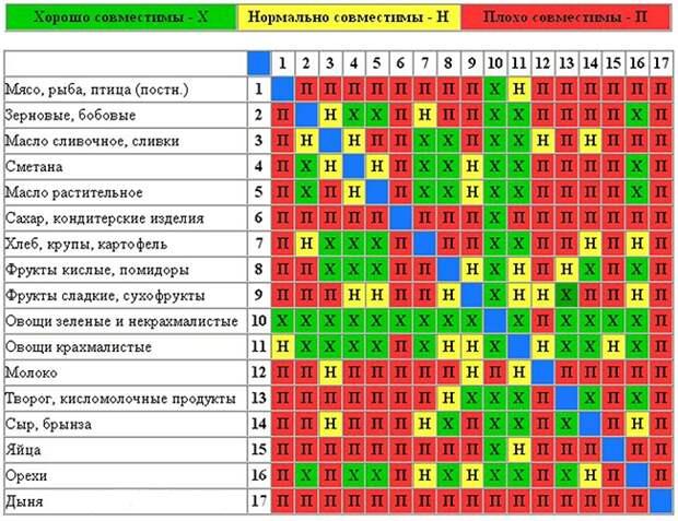 Полезные таблицы для тех, кто следит за своим весом и здоровьем