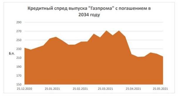 ФИНАМ: Еженедельный обзор: Долларовые долги крупнейших ЕМ провели неплохую неделю