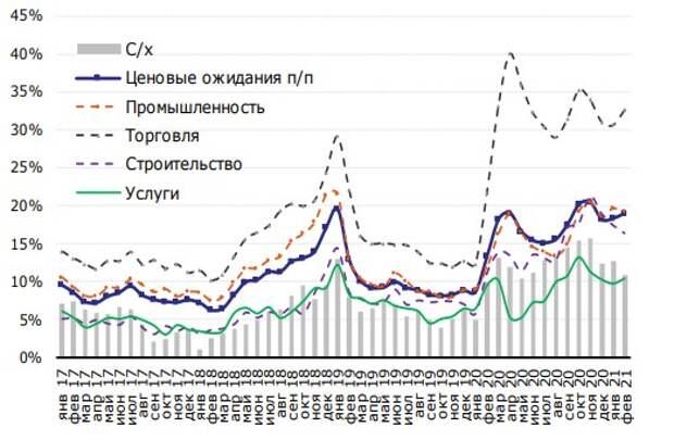 В 2021 году инфляция в России останется заметно выше таргета ЦБ