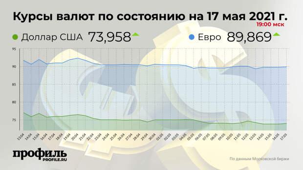 Курс доллара опустился до 73,95 рубля