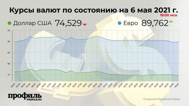 Доллар подешевел до 74,52 рубля
