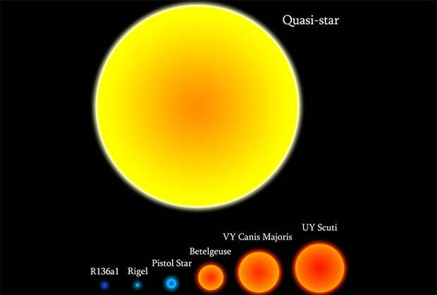 Квазизвезда в сравнении с другими звездами