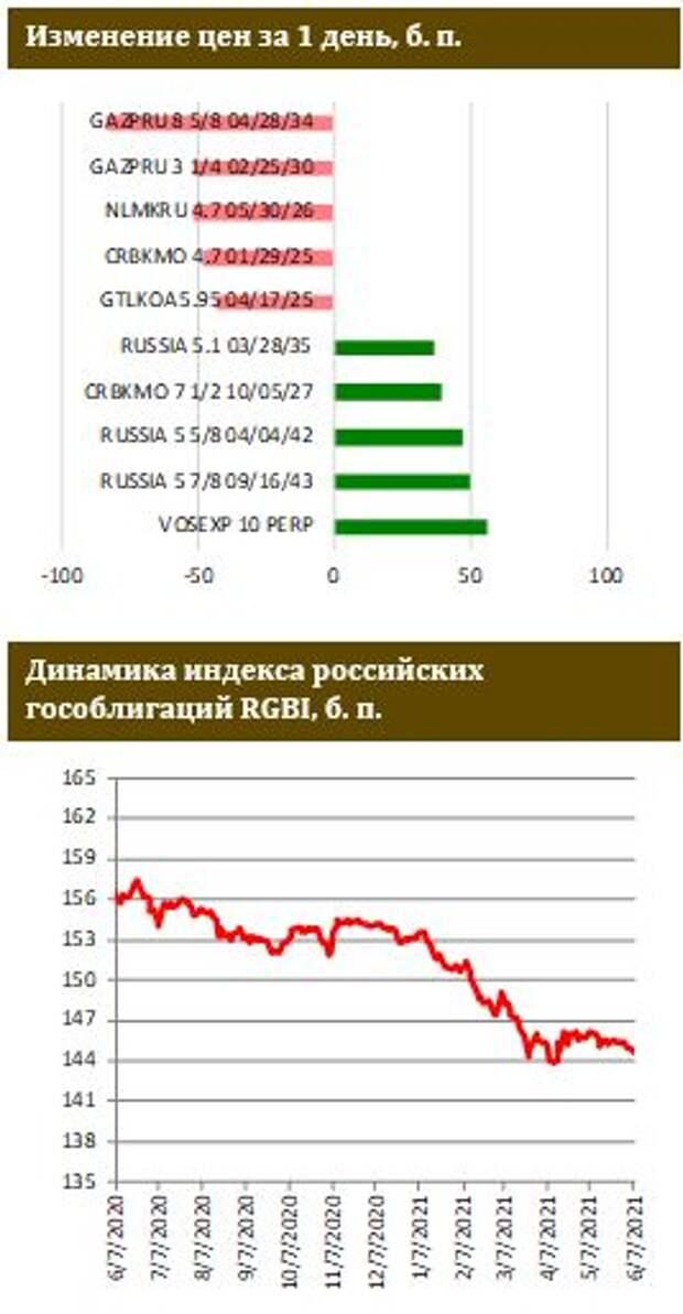 ФИНАМ: Резкое ускорение инфляции в мае может быть сигналом к повышению ЦБ РФ ключевой ставки сразу на 0,5 п.п.