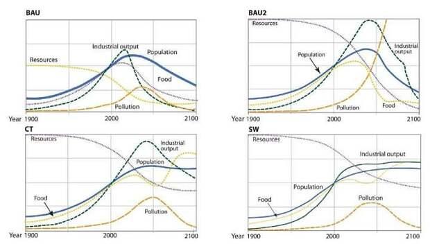Предостережение из прошлого: в 1972 году ЭВМ напророчила коллапс цивилизации к 2060 году