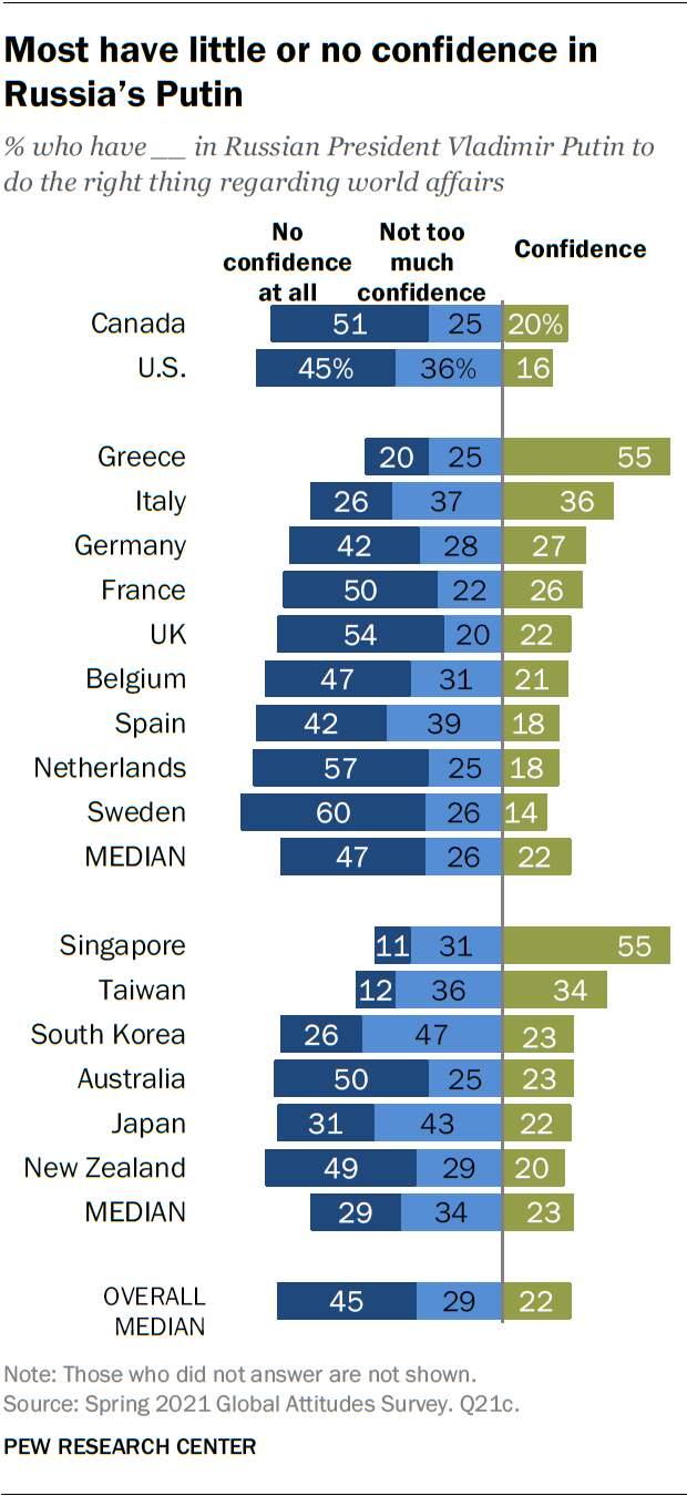 Путину доверяют во всём мире: исследование американских социологов