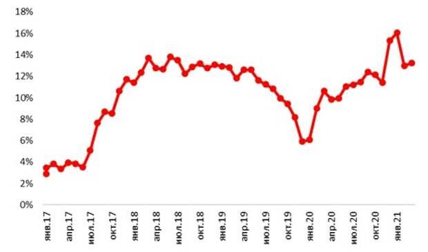 Рублевые корпоративные кредиты, % г/г