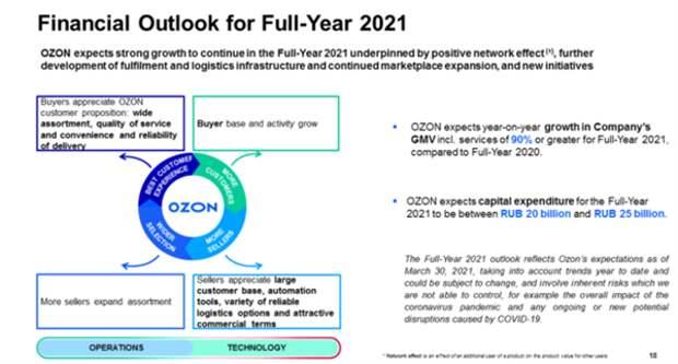 Капзатраты Ozon в 2021 году продолжат расти - до 20-25 млрд рублей