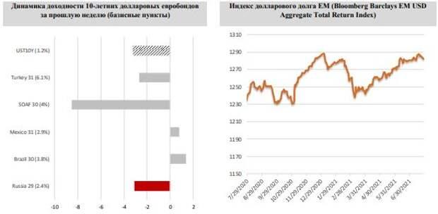 """ФИНАМ: Еженедельный обзор: Характер торгов в секции долларовых евробондов ЕМ остается вполне """"летним"""""""