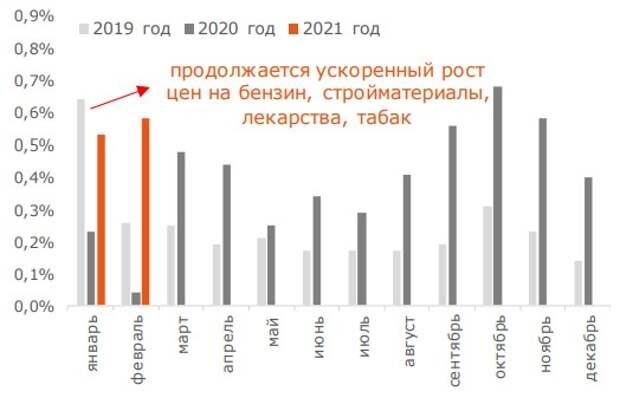 Инфляция на непродовольственные товары (в %, м/м)