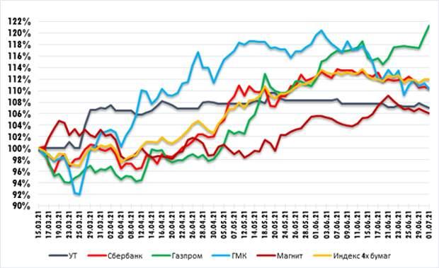 График изменения стоимости акций Газпрома, Сбербанка, ГМК Норникель, Магнита и